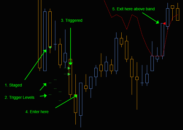 RD3 Clear and simple trading signals