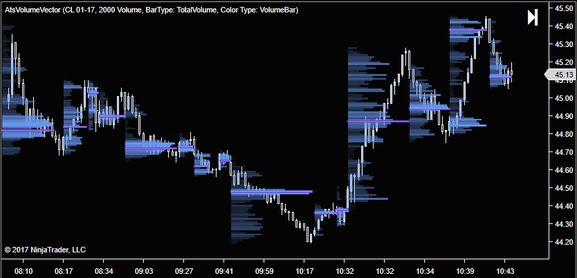 Volume Vector Indicator for NinjaTrader