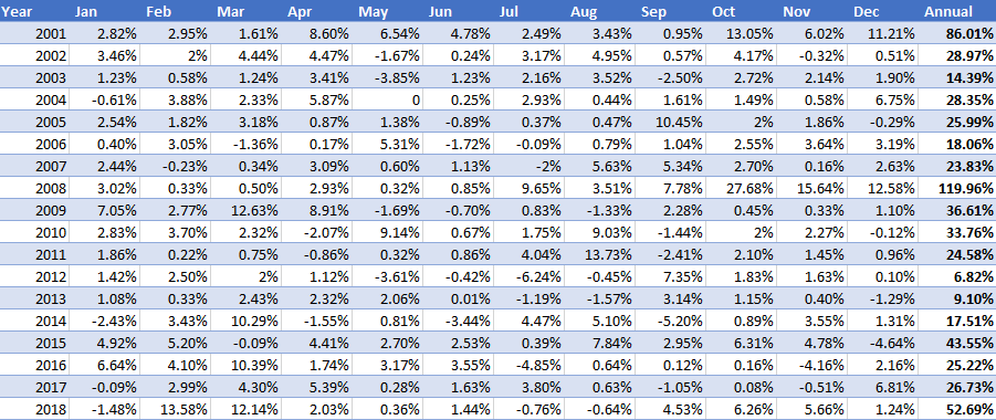 SE5 Trading System Monthly Returns
